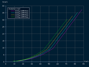 Evolution F3B - descent rate in full scale velocity