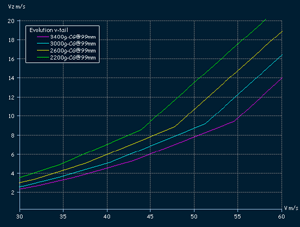 Evolution F3B - descent rate for high velocity