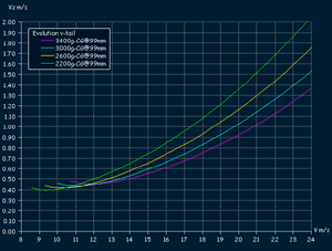 Evolution F3B - descent rate for low velocity