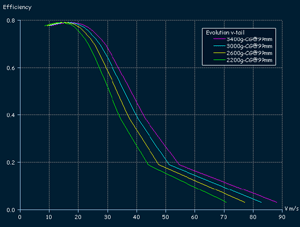 Evolution F3B - flight effeciency in full scale velocity