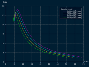 Evolution F3B - glide ratio in full scale velocity