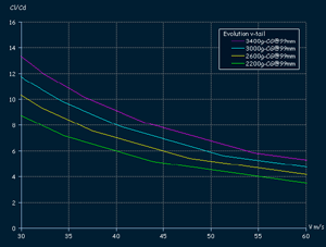 Evolution F3B - glide ratio for high velocity